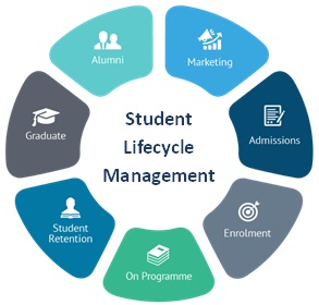 student-lifecycle-management