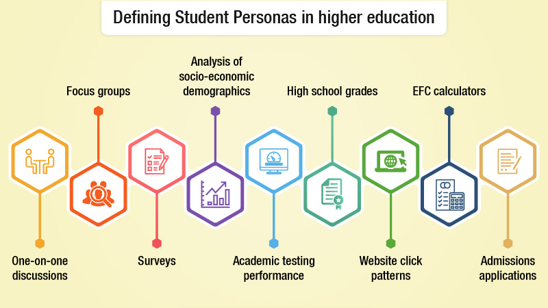 Defining Student Personas in higher education