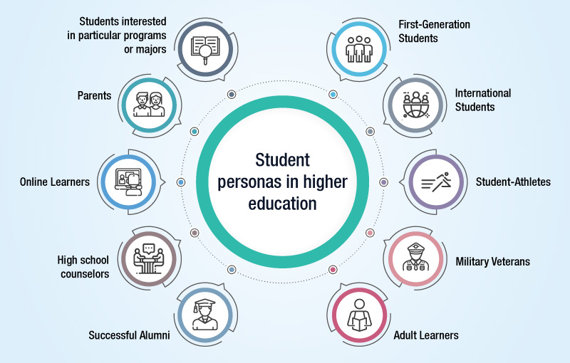 Student personas in higher education