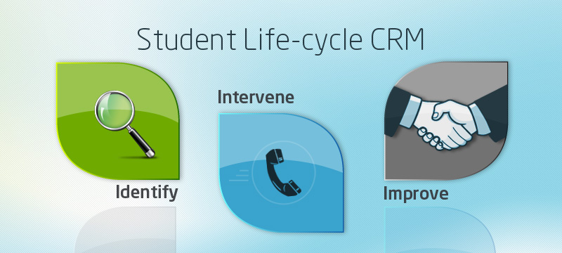 The 3 I's of student retention: The CRM way