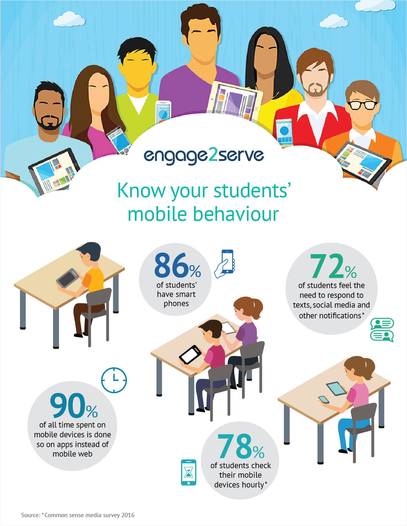 Students behaviour towards mobile technologies