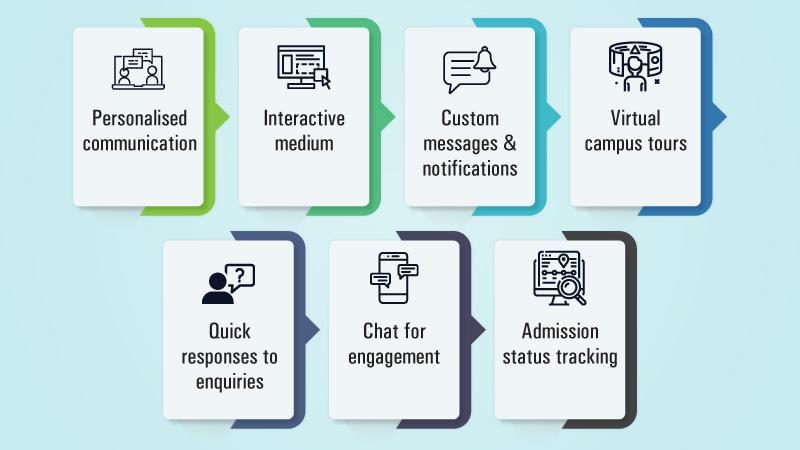 International Student Recruitment strategies